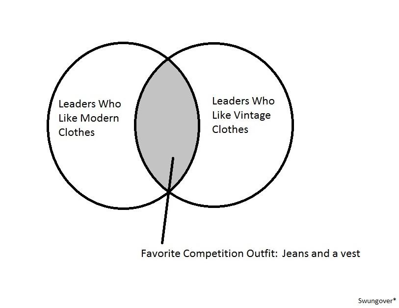 Venn Diagram 3 Leaders Clothing Swungover
