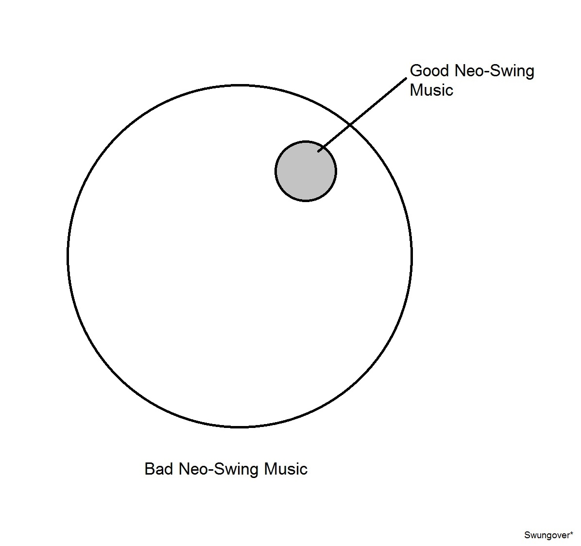 Venn diagram 2 neo swing swungover note pooptronica Choice Image